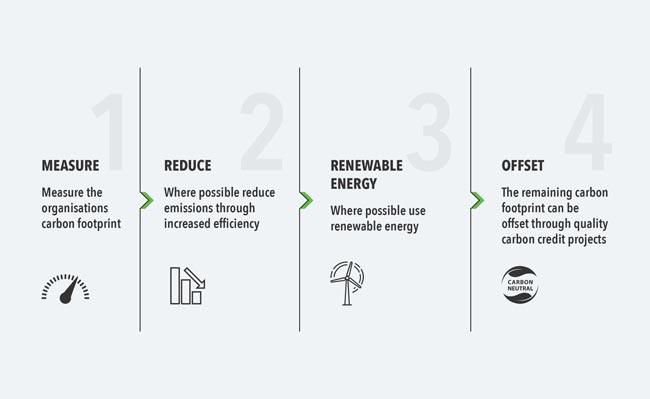 Cum devine o organizație neutră din punct de vedere al emisiilor de carbon? - Articole anvelope iarna, vara, all season