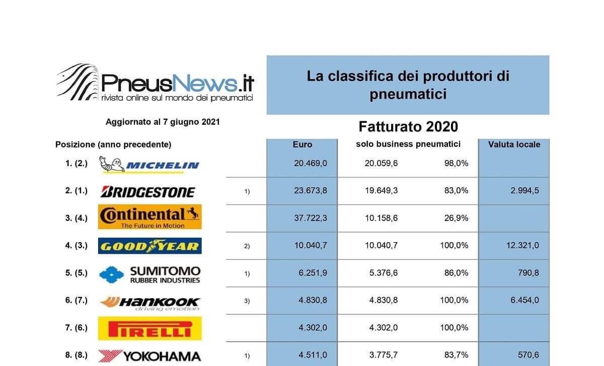 Michelin - primul loc in clasamentul producatorilor de anvelope - Articole anvelope iarna, vara, all season